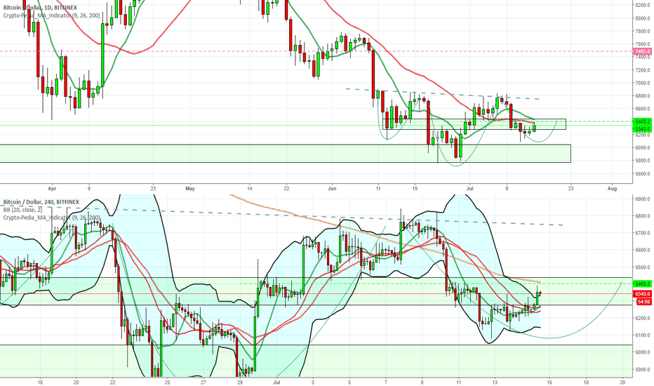 BTCUSD: OBSERVATION : BTCUSD Reverse Head and Shoulders on daily