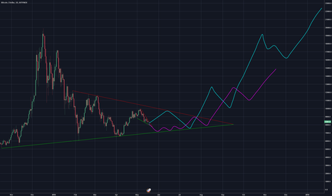 BTCUSD: Bitcoin... Bitcone! Going to da MUNE