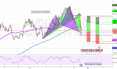 AUDUSD: Potentially long AUDUSD Cypher and Bat patterns