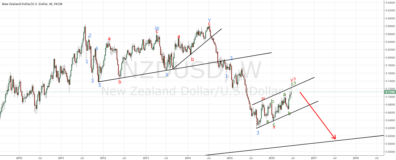 NZDUSD ending a weekly consolidation