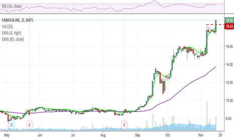 FANH: Bought this breakout