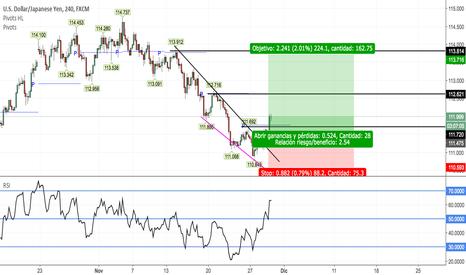 USDJPY: USD/JPY posible cambio de tendencia.