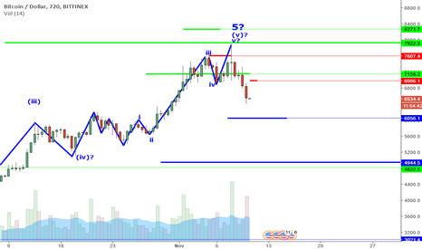 BTCUSD: BTCUSD Perspective And Levels: Is 6K Retest Possible?