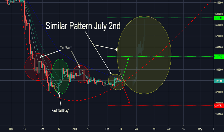 BTCUSDT: BTC/USDT Look-alike (July 2018)