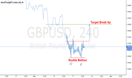 GBPUSD: H4 Double Bottom Formation