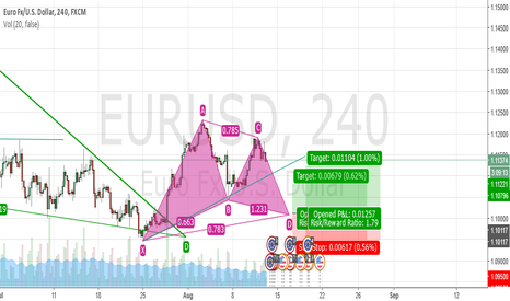 EURUSD: Potential bullish gartley