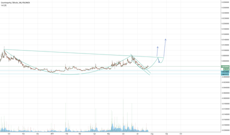 XCPBTC: Potential Cup & Handle forming XCP