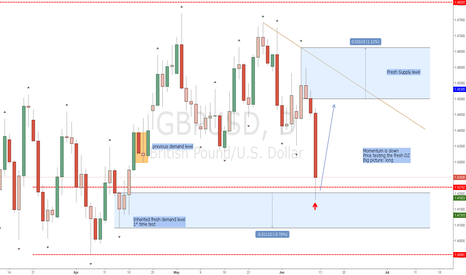 GBPUSD: Long scenario for the next days