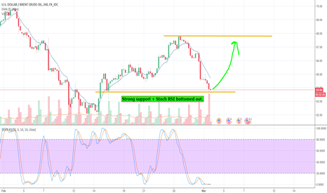 USDBRO: Oil to the rise