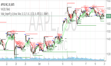 AAPL: Amazing things
