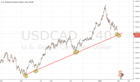 USDCAD: Clearly we go long around these levels