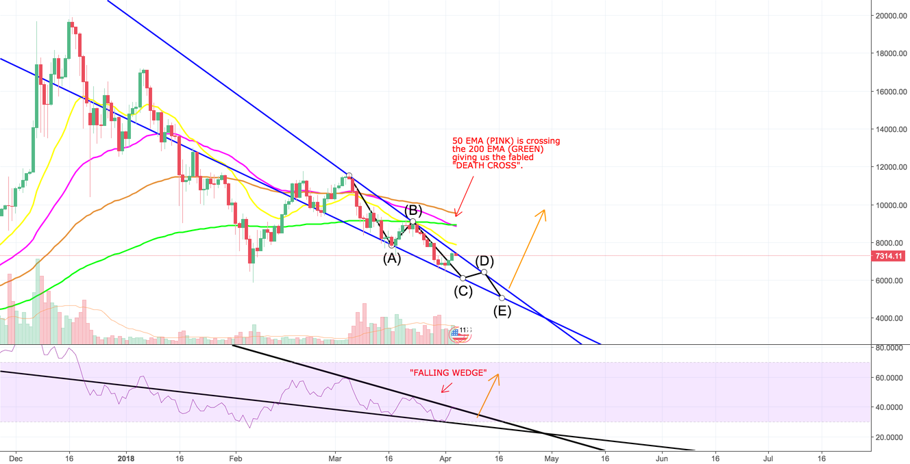 BTC HEADED BELOW 5K! ABANDON SHIP!!! (FOR NOW)