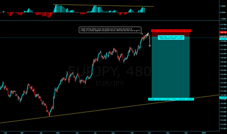 EURJPY: EURJPY WIll this be the one that goes?