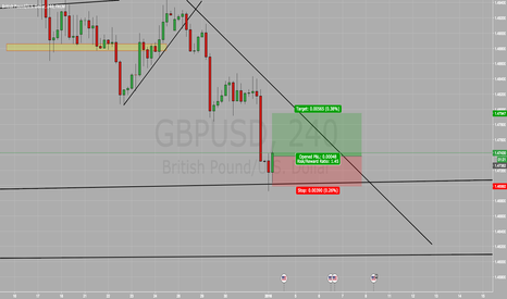 GBPUSD: Risky BUY SETUP ON GBP/USD