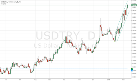 USDTRY: TRY continues to loose ground against USD