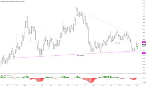 TLT: TLT topping (US long bonds heading down / yields up)