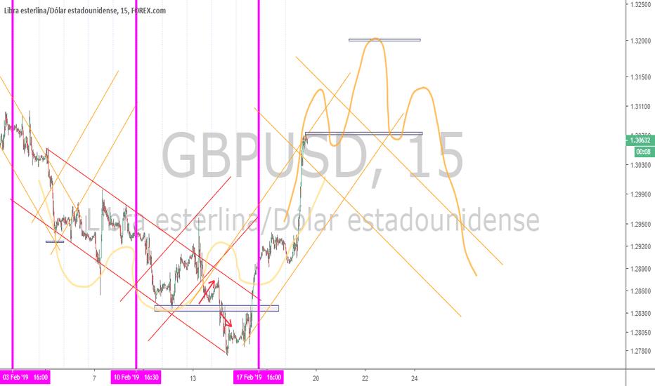 GBPUSD: GU short