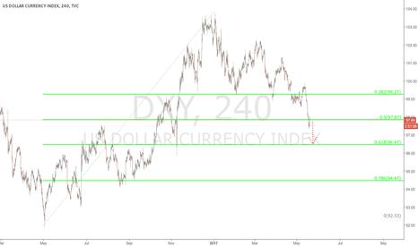 DXY: Dollar - $DX - 240 min