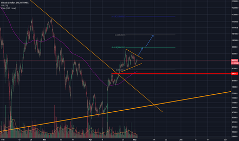 BTCUSD: There is room to grow on BTC
