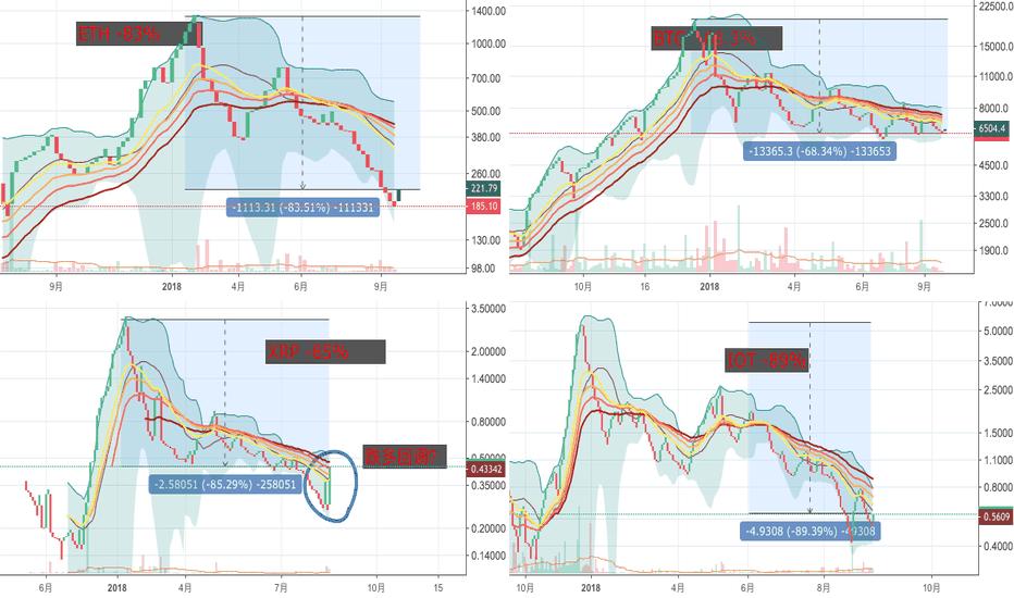 XRPUSD: 四种代表性货币年初至今跌幅对比,对于下一步很重要。