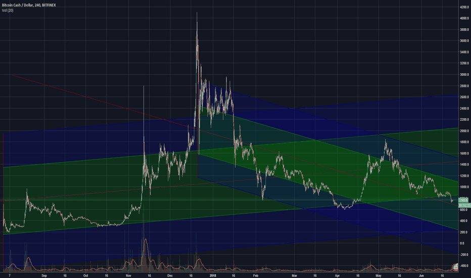 BCHUSD: BCH to USD because tradingview fucked up BCC to USDT charts.