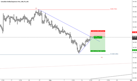 CADJPY:  Only with SL and TP, setup MAKES SENSE