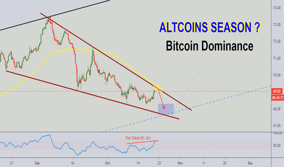 diagramă bitcoin vs altcoin