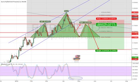 EURGBP: EURGBP Bearish outlook - Possible H&S Pattern