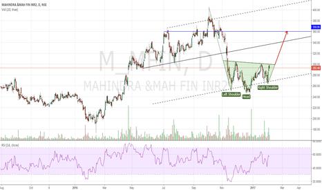M_MFIN: Inverse Head & Shoulder pattern to Trade!