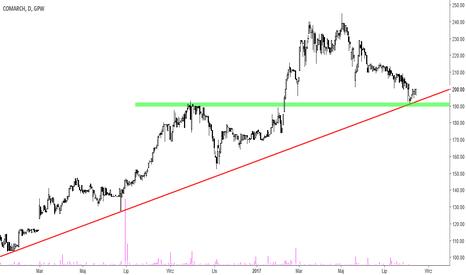 CMR: Comarch – brak reakcji przy linii trendu