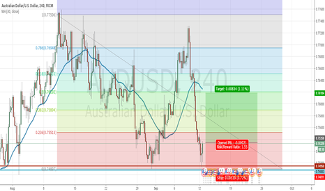 AUDUSD: Long AUD/USD Strong Support Zone