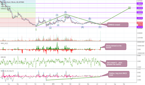 ETCBTC: ETC – demand on the horizon - 700% earnings possible