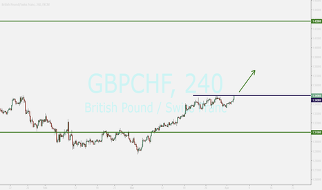 GBPCHF: GBPCHF....waiting for breakout