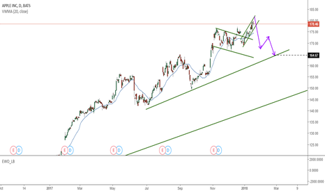 AAPL: Possible Trade set Up