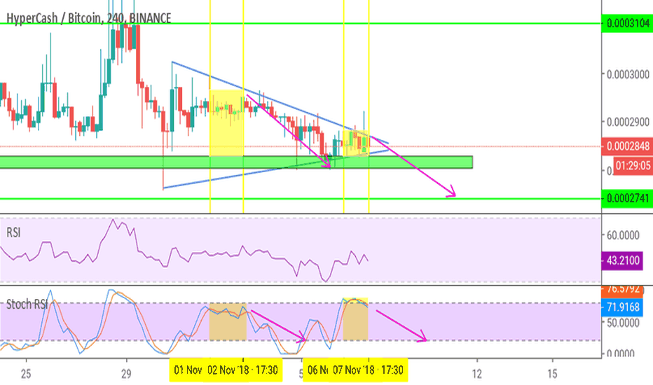 HCBTC: HC/btc looks bearish