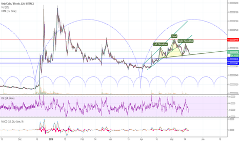 RDDBTC: RDD is forming H&S