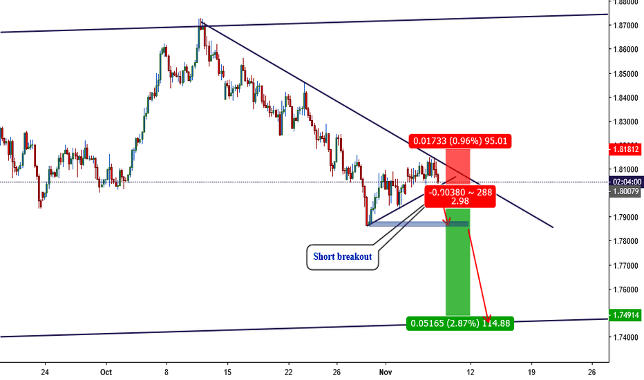 GBPAUD: Trade112: 240 - GPBAUD Short Opportunity