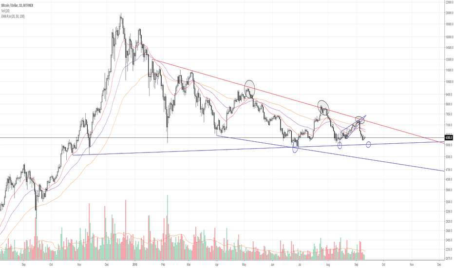 """BTCUSD: [Red Apple] """"just before dramatic movement""""_BTC/USD_18.09.11"""