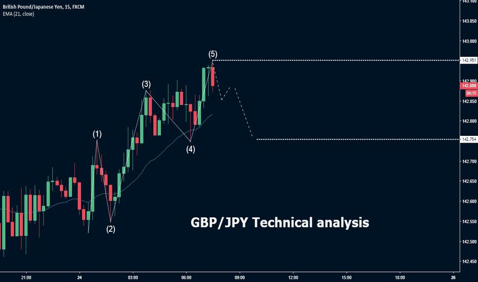 GBPJPY: GBP/JPY Elliot wave analysis