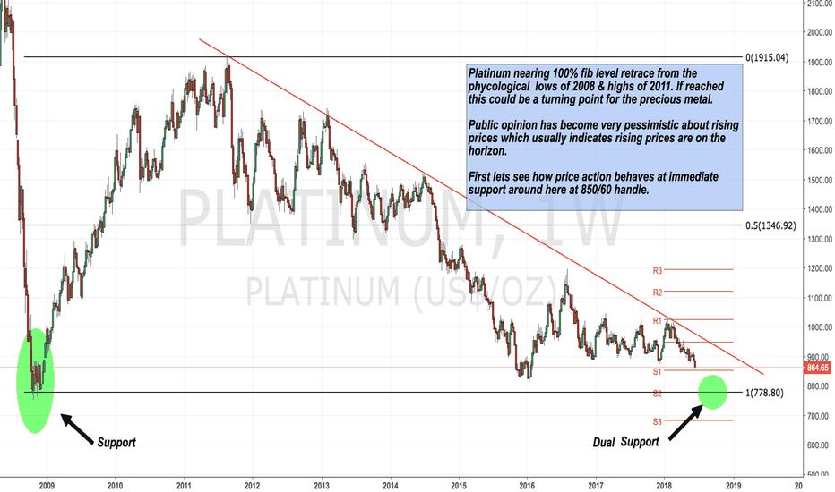 PLATINUM: A possible bottom for Platinum.