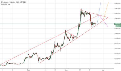 ETHBTC: Must obey channel support or it's bad news bears.