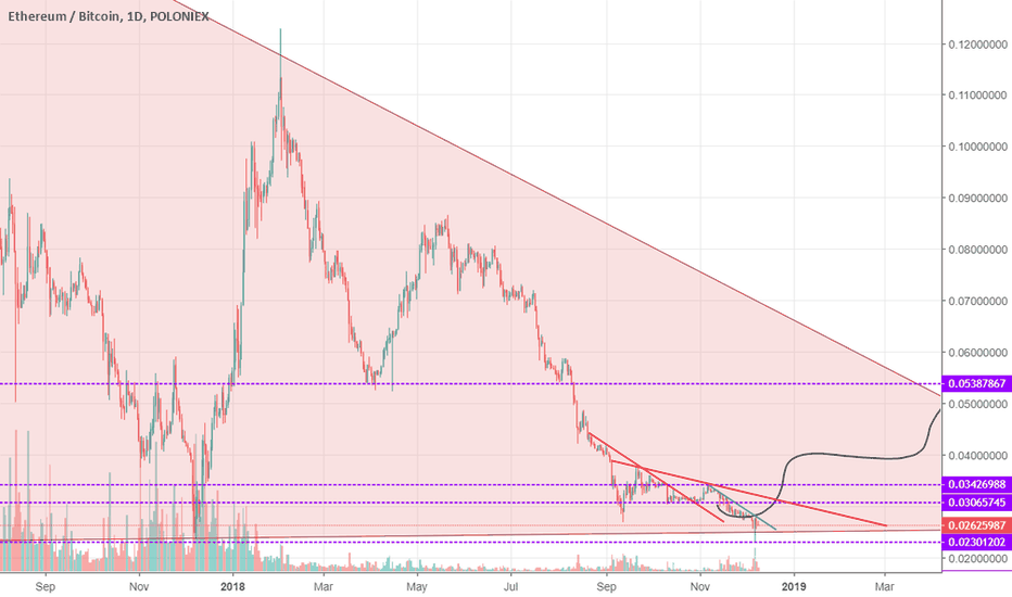 ETHBTC: ETH triangle pattern