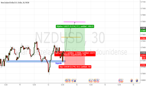 NZDUSD: Zona de soporte
