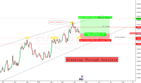 EURAUD: After a Good Sell Become a Good Buy
