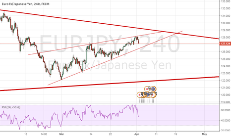 EURJPY: EURJPY Potential LONGTERM BUY if last month's support not broken