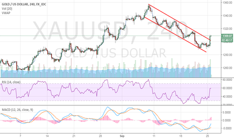 XAUUSD: Gold - Go long