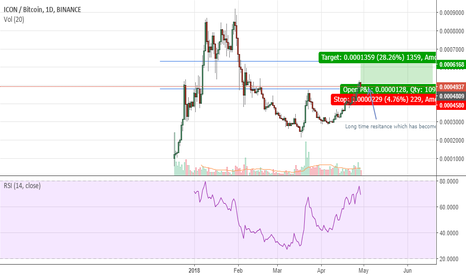 ICXBTC: ICX long trade ! Long time resitance which has become support