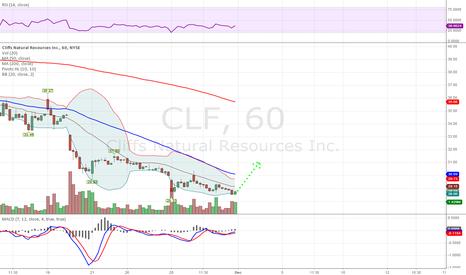 CLF: CLF Long