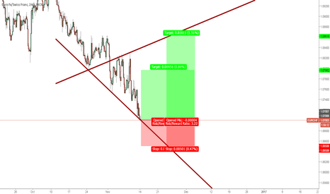 EURCHF: EURCHF 4 hours Three drives wolf