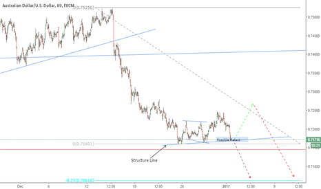 AUDUSD: AUDUSD: One More Move Up Before The Drop